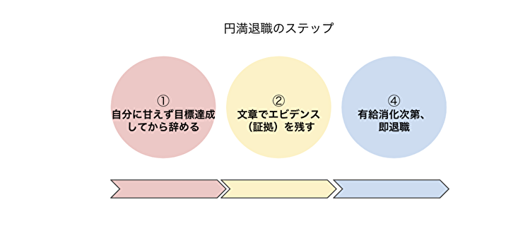円満退職のステップ